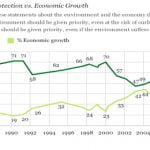 economic growth vs action on climate