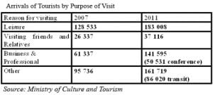 Arrivals of tourism
