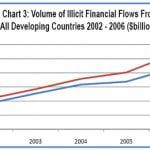 Illicit flows