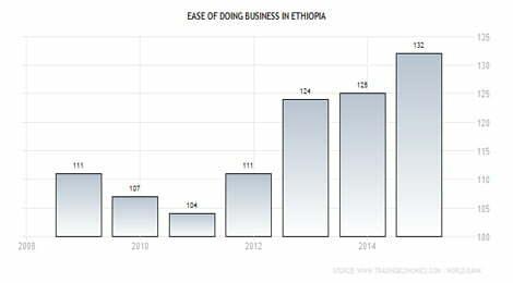 Is Ethiopia becoming 'No Go zone' for investors? - Addis