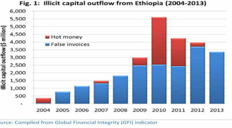 Rush For The Exits Why Is Ethiopia S Capital Flight