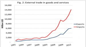 External Trade in goods and services A