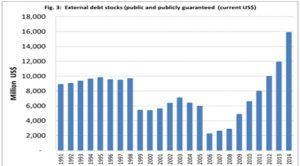 External debt stocks