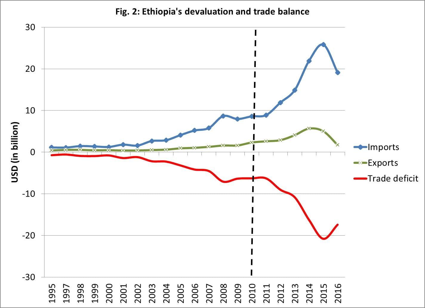 Economic analysis: Devaluing the birr: Doing the same thing
